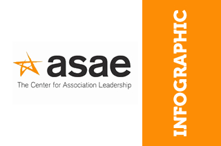 ASAE Tech Conference Infographic
